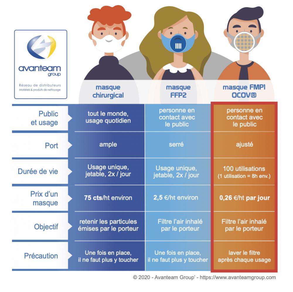 infographie : comparaison masque FFP1 FFP2 FMP1